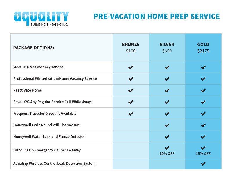 20180609_Aquality_PreVacation_TickChart_800px Pre-Vacation Home Winterization Service
