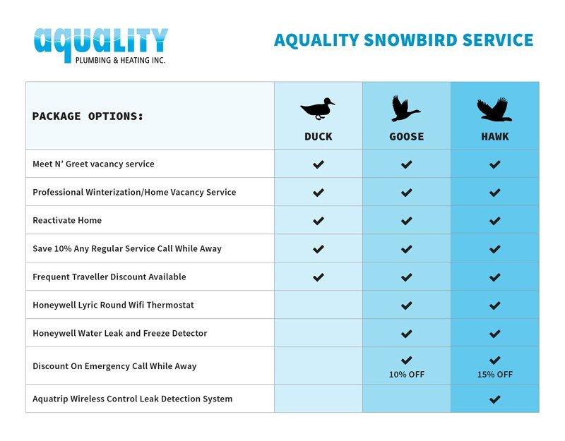 TickChart-800px_V2 Snowbird Service